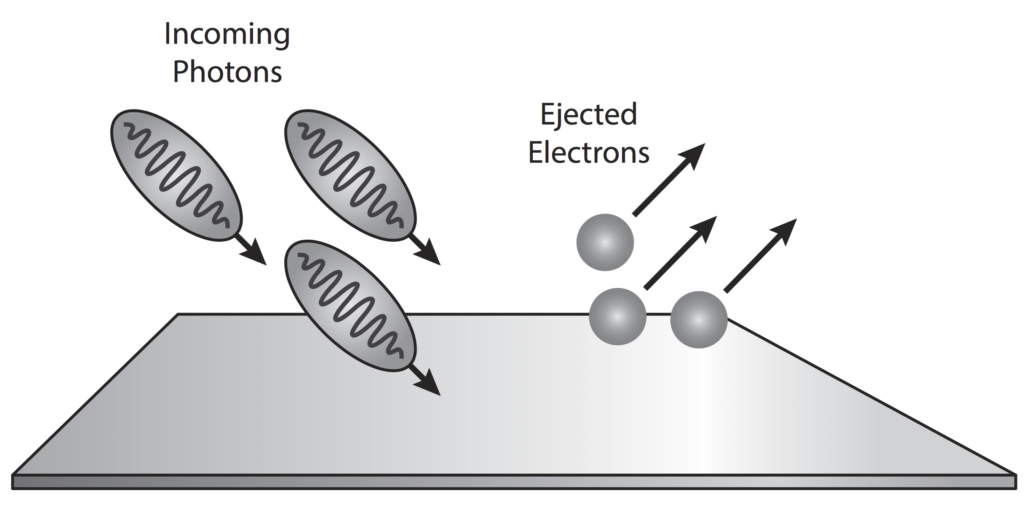 an analysis of the topic of the photoelectric effect The context of the topic of the photoelectric effect benefits from a test consisting  specified misconceptions about photoelectric effect after the analysis,.